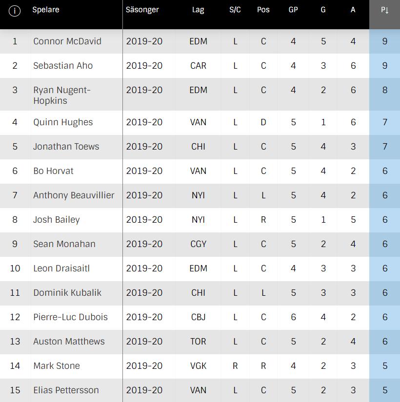 Topplista för mest gjorda poäng NHL Stanley Cup 2020