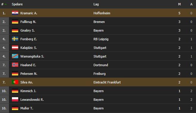 Skytteliga Bundesliga